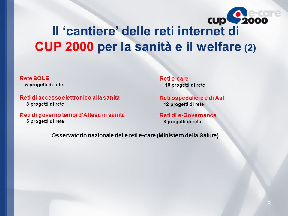9 1997 Le reti di CUP 2000 Evoluzione del prodotto dal 1997-2008 riferita ai ricavi 2008