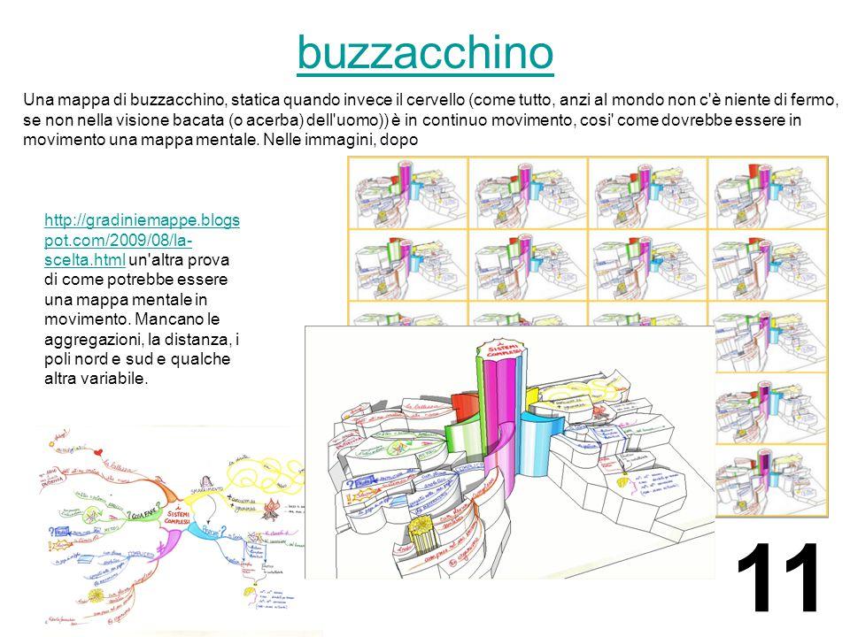 buzzacchino Una mappa di buzzacchino, statica quando invece il cervello (come tutto, anzi al mondo non c è niente di fermo, se non nella visione bacata (o acerba) dell uomo)) è in continuo movimento, cosi come dovrebbe essere in movimento una mappa mentale.