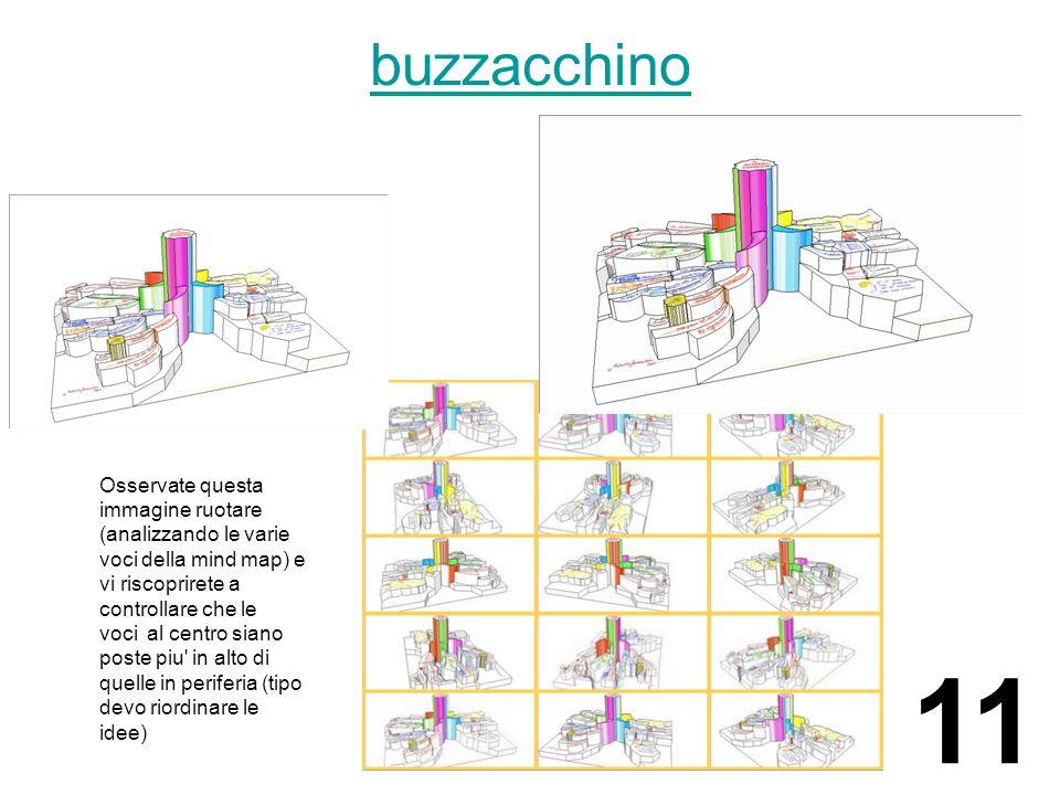 Osservate questa immagine ruotare (analizzando le varie voci della mind map) e vi riscoprirete a controllare che le voci al centro siano poste piu in alto di quelle in periferia (tipo devo riordinare le idee) buzzacchino 11
