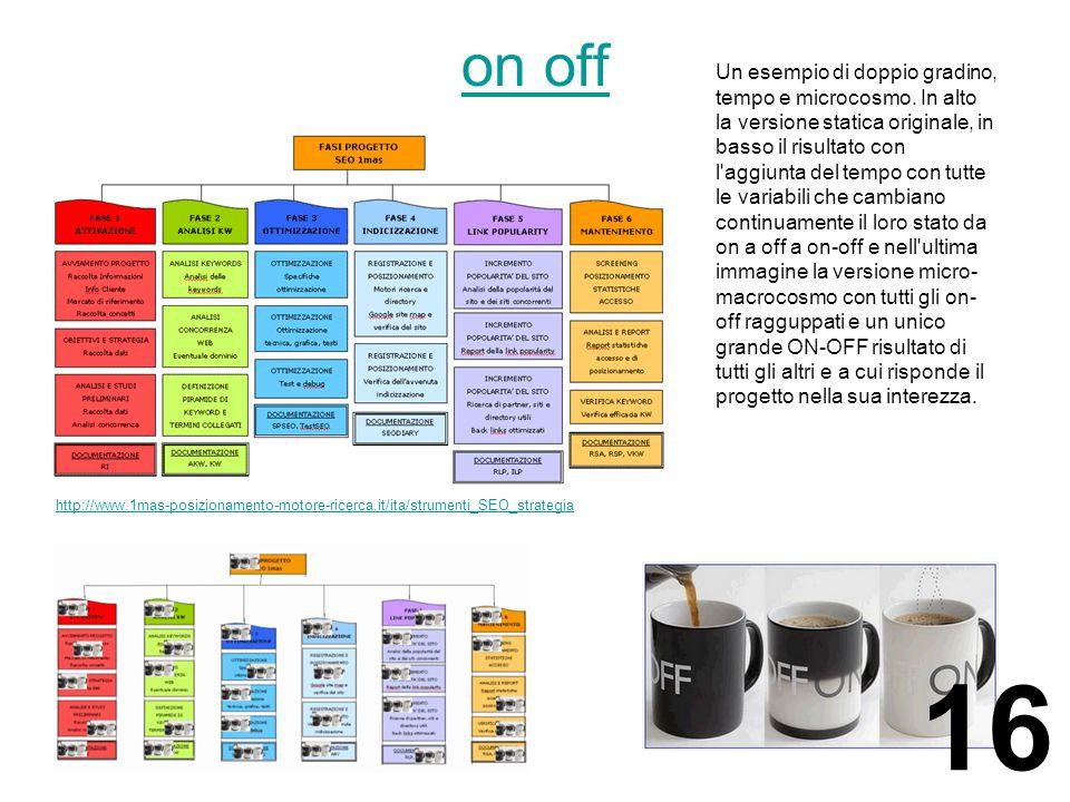 on off http://www.1mas-posizionamento-motore-ricerca.it/ita/strumenti_SEO_strategia Un esempio di doppio gradino, tempo e microcosmo.