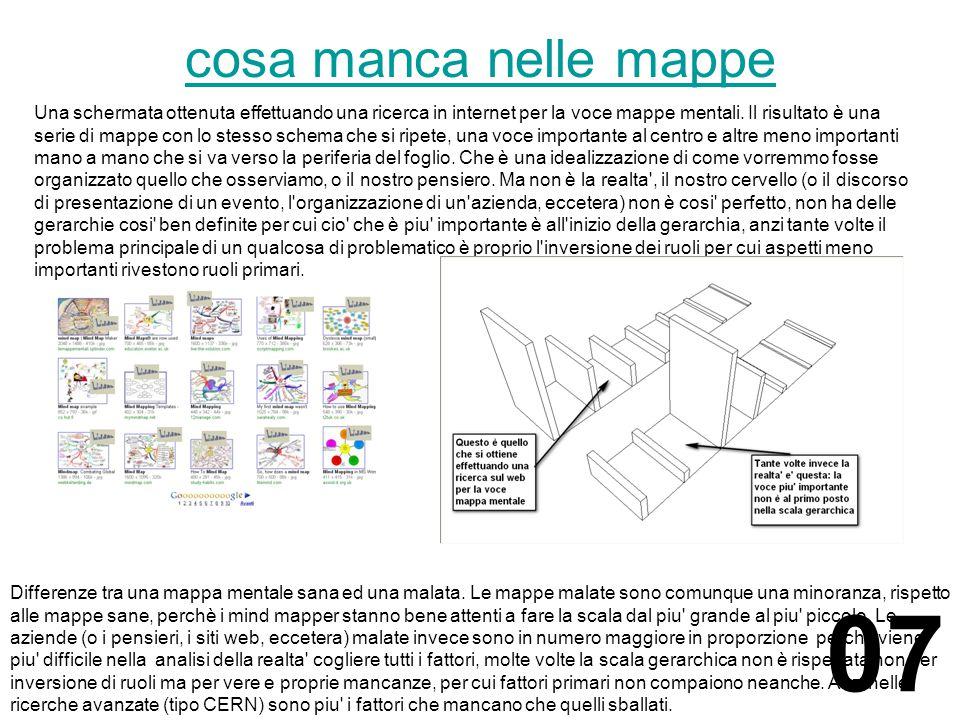 cosa manca nelle mappe Una schermata ottenuta effettuando una ricerca in internet per la voce mappe mentali.