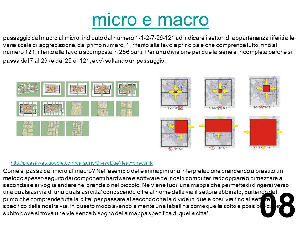 micro e macro passaggio dal macro al micro, indicato dal numero 1-1-2-7-29-121 ad indicare i settori di appartenenza riferiti alle varie scale di aggregazione, dal primo numero, 1, riferito alla tavola principale che comprende tutto, fino al numero 121, riferito alla tavola scomposta in 256 parti.