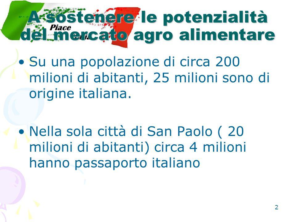 2 A sostenere le potenzialità del mercato agro alimentare Su una popolazione di circa 200 milioni di abitanti, 25 milioni sono di origine italiana.