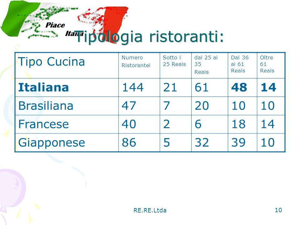 RE.RE.Ltda 10 Tipologia ristoranti: Tipo Cucina Numero Ristorantei Sotto i 25 Reais dai 25 ai 35 Reais Dai 36 ai 61 Reais Oltre 61 Reais Italiana14421