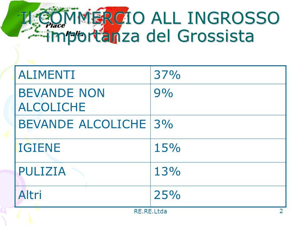 RE.RE.Ltda 2 Il COMMERCIO ALL INGROSSO importanza del Grossista ALIMENTI37% BEVANDE NON ALCOLICHE 9% BEVANDE ALCOLICHE3% IGIENE15% PULIZIA13% Altri25%