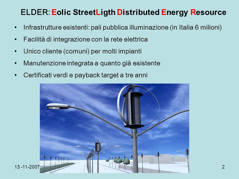 13 -11-2007Novara2 ELDER: Eolic StreetLigth Distributed Energy Resource Infrastrutture esistenti: pali pubblica illuminazione (in Italia 6 milioni) Fa