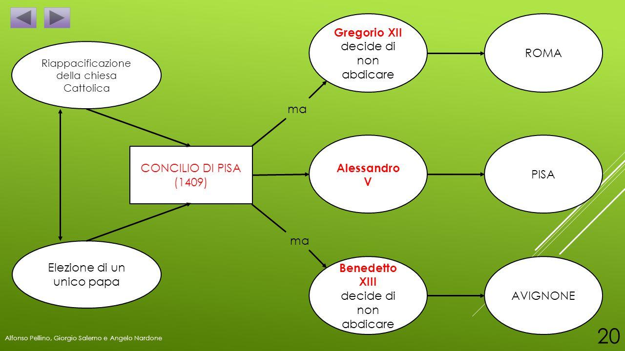 Riappacificazione della chiesa Cattolica Elezione di un unico papa ROMA Alessandro V PISA Gregorio XII decide di non abdicare Benedetto XIII decide di