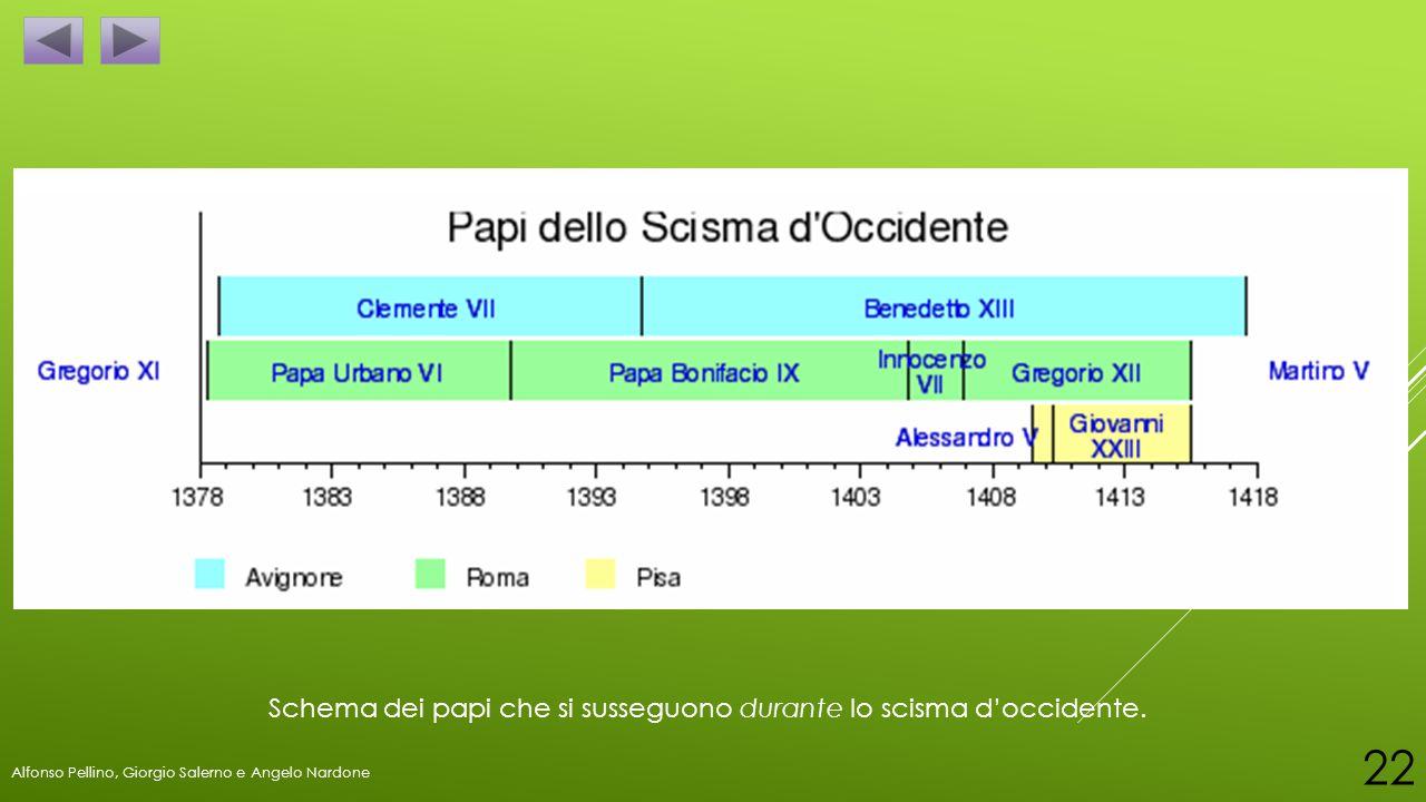 Schema dei papi che si susseguono durante lo scisma d'occidente. Alfonso Pellino, Giorgio Salerno e Angelo Nardone 22