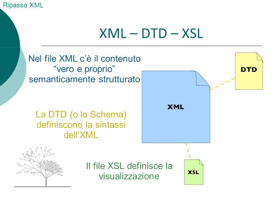Validare per imparare  Per validare l HTML http://validator.w3.org/#validate_by_input  Per validare l XML Lo apriamo col browser che ci dice se e valido oppure http://www.w3schools.com/xml/xml_validator.asp http://www.w3schools.com/xml/xml_validator.asp Ripasso XML/DTD