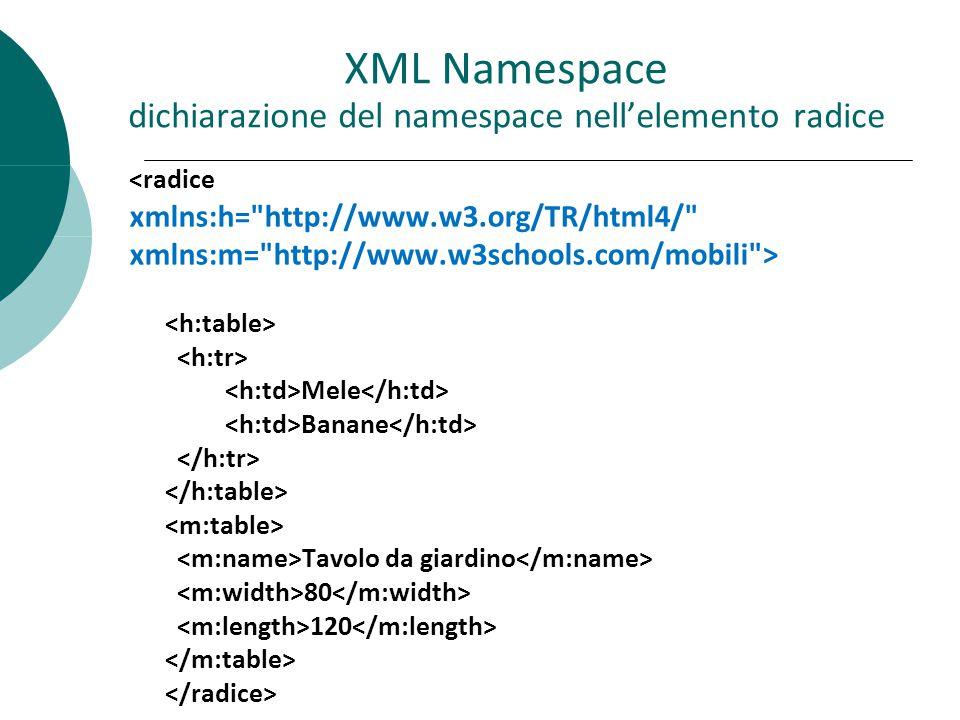 XML Namespace dichiarazione del namespace nell'elemento radice <radice xmlns:h= http://www.w3.org/TR/html4/ xmlns:m= http://www.w3schools.com/mobili > Mele Banane Tavolo da giardino 80 120