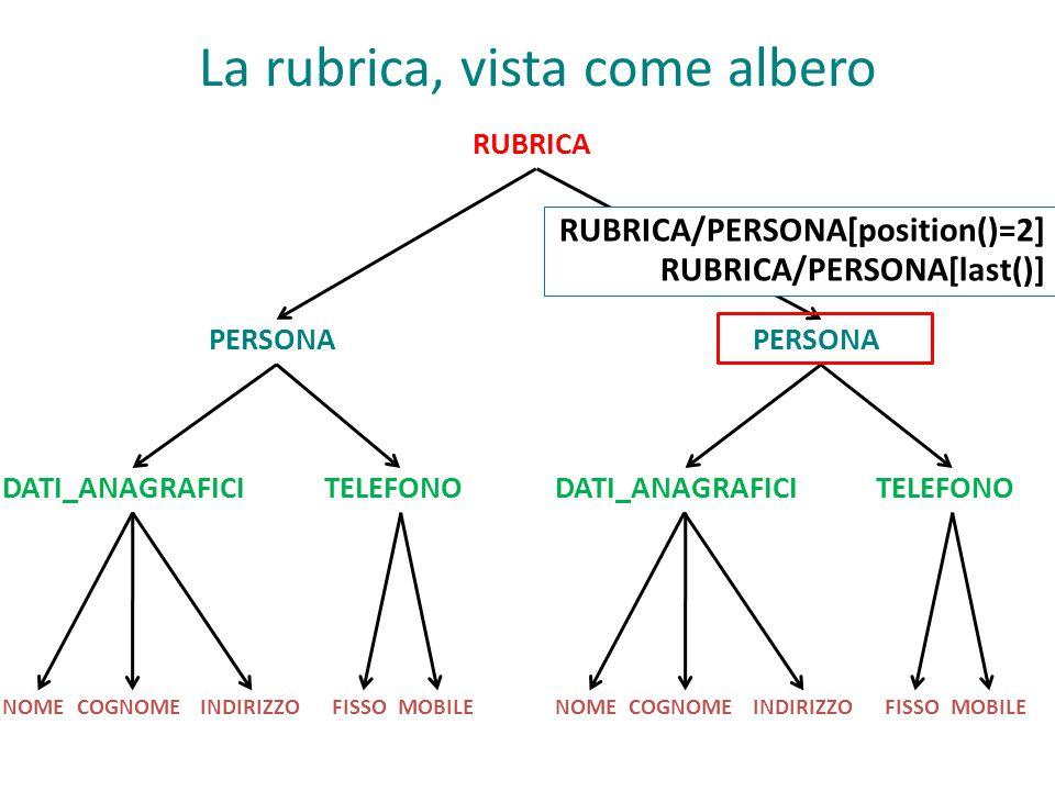 RUBRICA PERSONA DATI_ANAGRAFICI TELEFONO NOMECOGNOMEINDIRIZZOFISSOMOBILENOMECOGNOMEINDIRIZZOFISSOMOBILE La rubrica, vista come albero RUBRICA/PERSONA[position()=2] RUBRICA/PERSONA[last()]