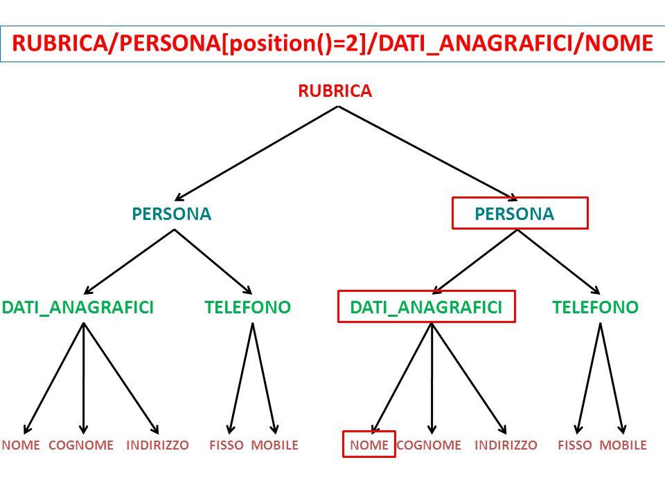 RUBRICA PERSONA DATI_ANAGRAFICI TELEFONO NOMECOGNOMEINDIRIZZOFISSOMOBILENOMECOGNOMEINDIRIZZOFISSOMOBILE RUBRICA/PERSONA[position()=2]/DATI_ANAGRAFICI/NOME