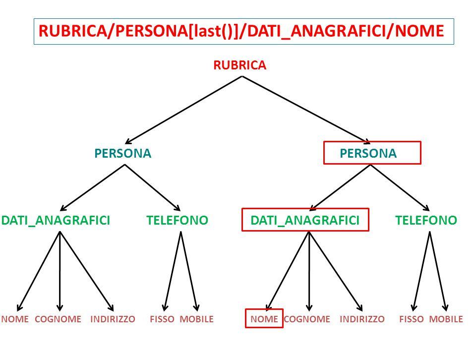 RUBRICA PERSONA DATI_ANAGRAFICI TELEFONO NOMECOGNOMEINDIRIZZOFISSOMOBILENOMECOGNOMEINDIRIZZOFISSOMOBILE RUBRICA/PERSONA[last()]/DATI_ANAGRAFICI/NOME
