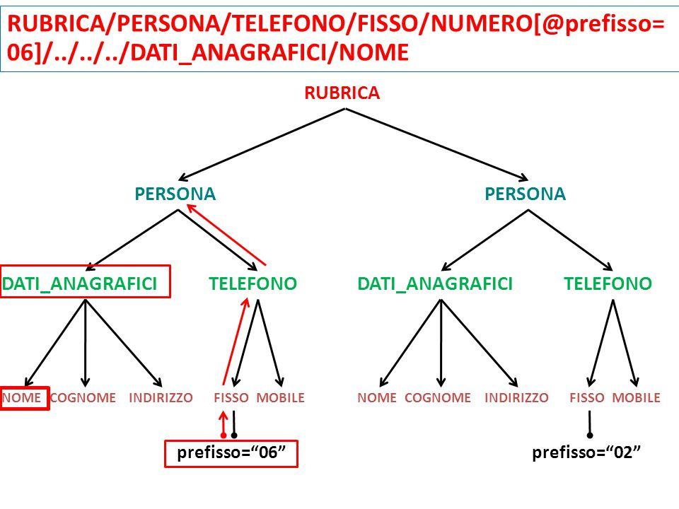RUBRICA PERSONA DATI_ANAGRAFICI TELEFONO NOMECOGNOMEINDIRIZZOFISSOMOBILENOMECOGNOMEINDIRIZZOFISSOMOBILE RUBRICA/PERSONA/TELEFONO/FISSO/NUMERO[@prefisso= 06]/../../../DATI_ANAGRAFICI/NOME prefisso= 06 prefisso= 02