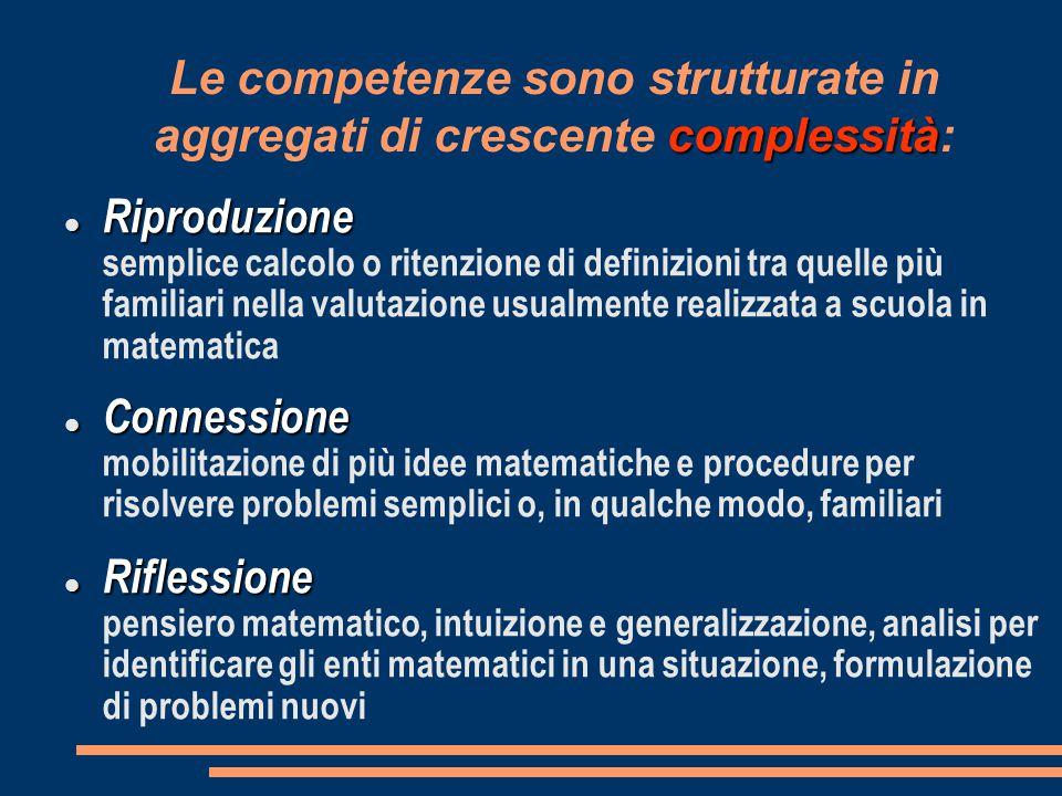 complessità Le competenze sono strutturate in aggregati di crescente complessità: Riproduzione Riproduzione semplice calcolo o ritenzione di definizio