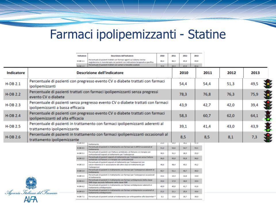 Farmaci ipolipemizzanti - Statine