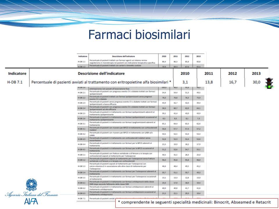 Farmaci biosimilari