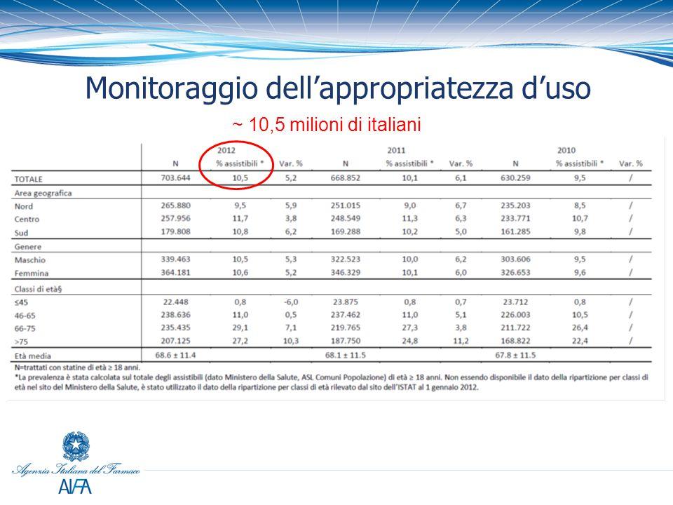 Monitoraggio dell'appropriatezza d'uso ~ 10,5 milioni di italiani