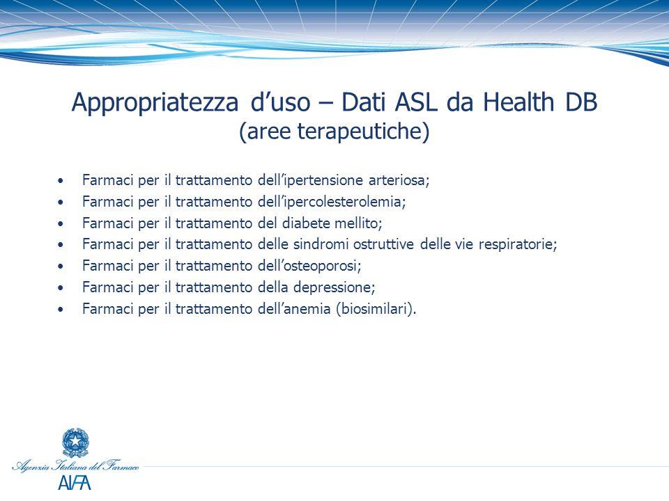 Appropriatezza d'uso – Dati ASL da Health DB (aree terapeutiche) Farmaci per il trattamento dell'ipertensione arteriosa; Farmaci per il trattamento de
