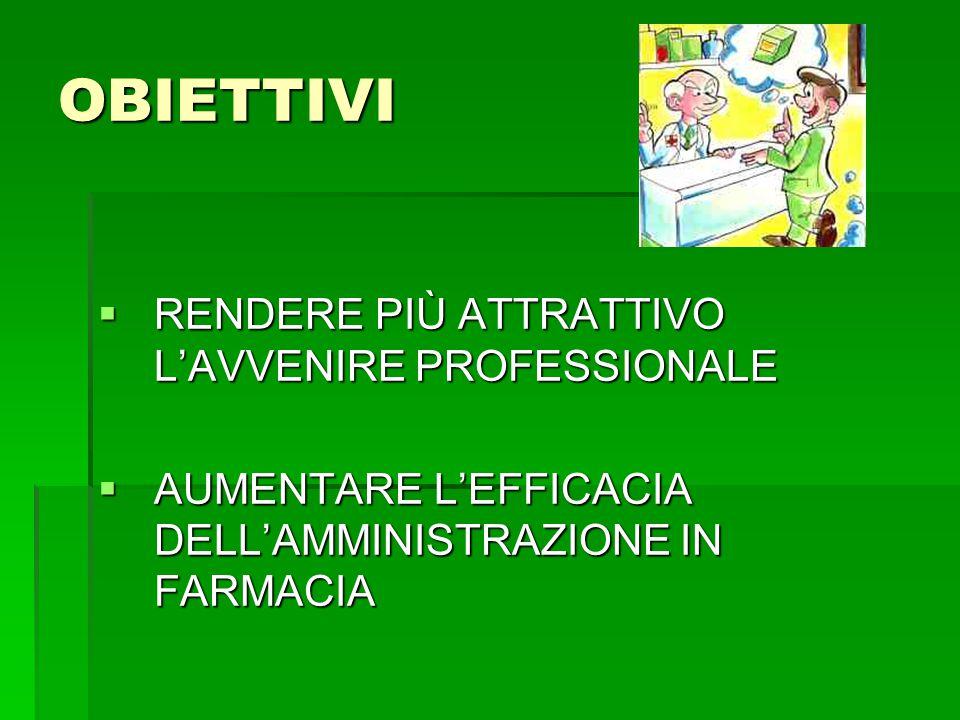 OBIETTIVI  RENDERE PIÙ ATTRATTIVO L'AVVENIRE PROFESSIONALE  AUMENTARE L'EFFICACIA DELL'AMMINISTRAZIONE IN FARMACIA