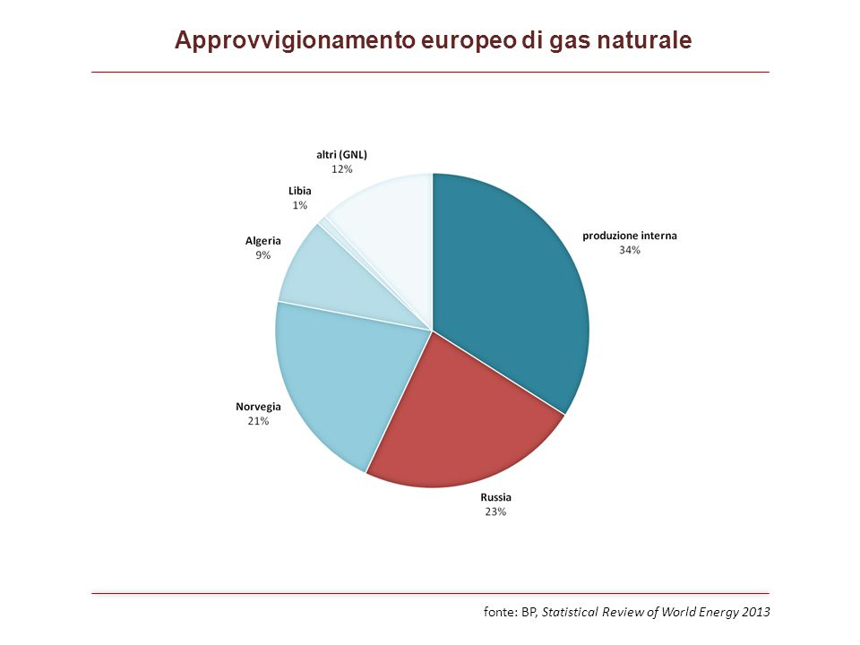 Approvvigionamento europeo di gas naturale fonte: BP, Statistical Review of World Energy 2013