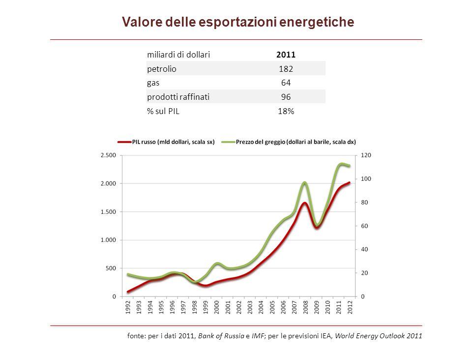 fonte: per i dati 2011, Bank of Russia e IMF; per le previsioni IEA, World Energy Outlook 2011 miliardi di dollari2011 petrolio182 gas64 prodotti raffinati96 % sul PIL18% Valore delle esportazioni energetiche