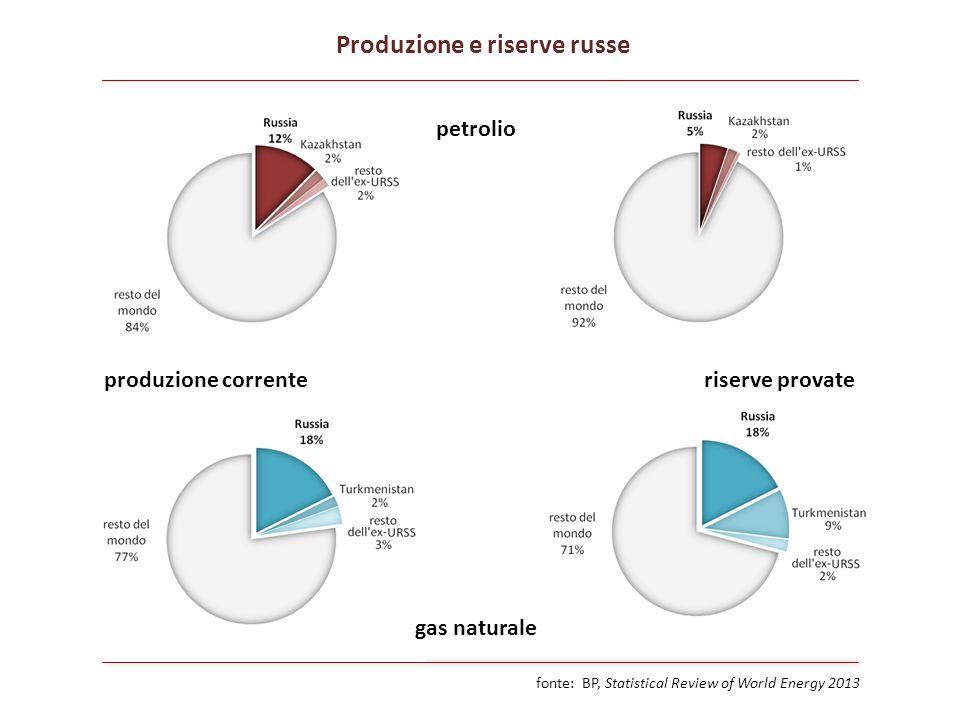 Produzione e riserve russe fonte: BP, Statistical Review of World Energy 2013 petrolio riserve provate gas naturale produzione corrente