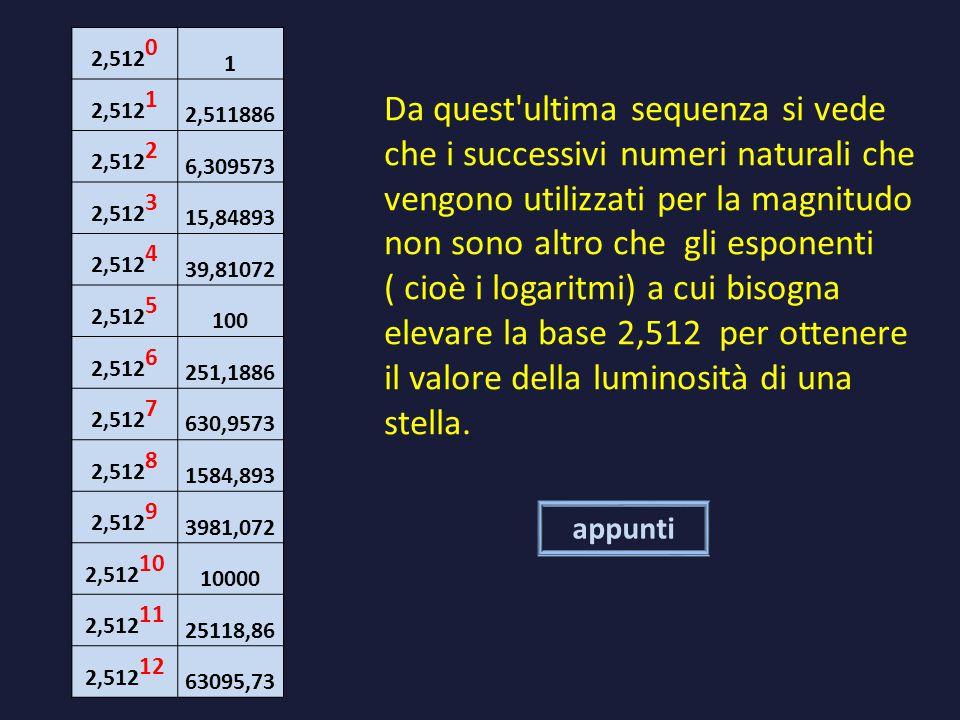 Da quest ultima sequenza si vede che i successivi numeri naturali che vengono utilizzati per la magnitudo non sono altro che gli esponenti ( cioè i logaritmi) a cui bisogna elevare la base 2,512 per ottenere il valore della luminosità di una stella.