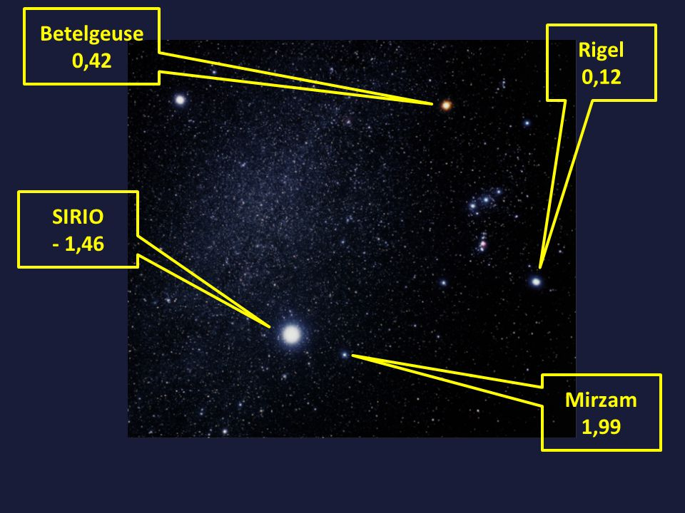 SIRIO - 1,46 Mirzam 1,99 Betelgeuse 0,42 Rigel 0,12