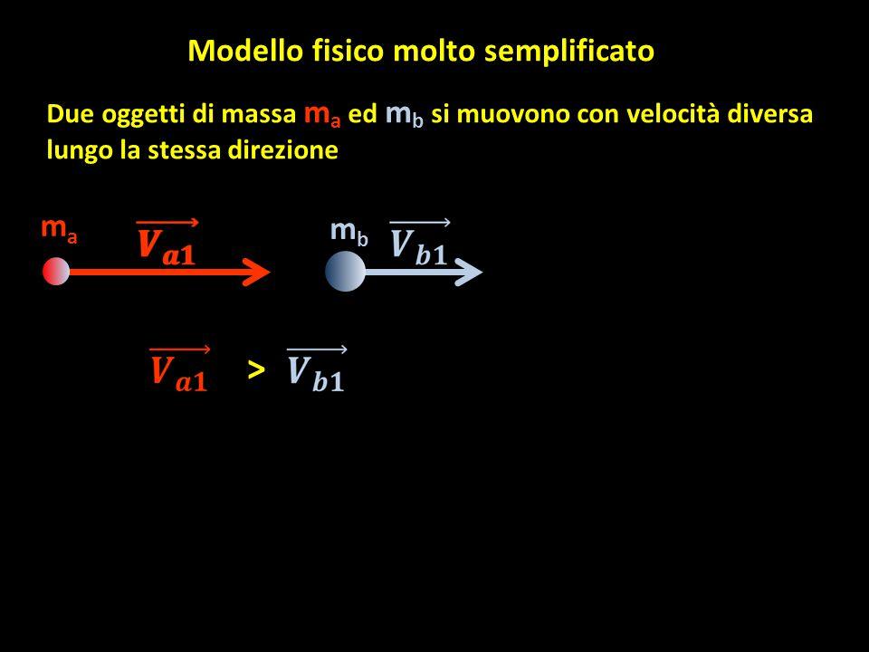Modello fisico molto semplificato mama mbmb Due oggetti di massa m a ed m b si muovono con velocità diversa lungo la stessa direzione >