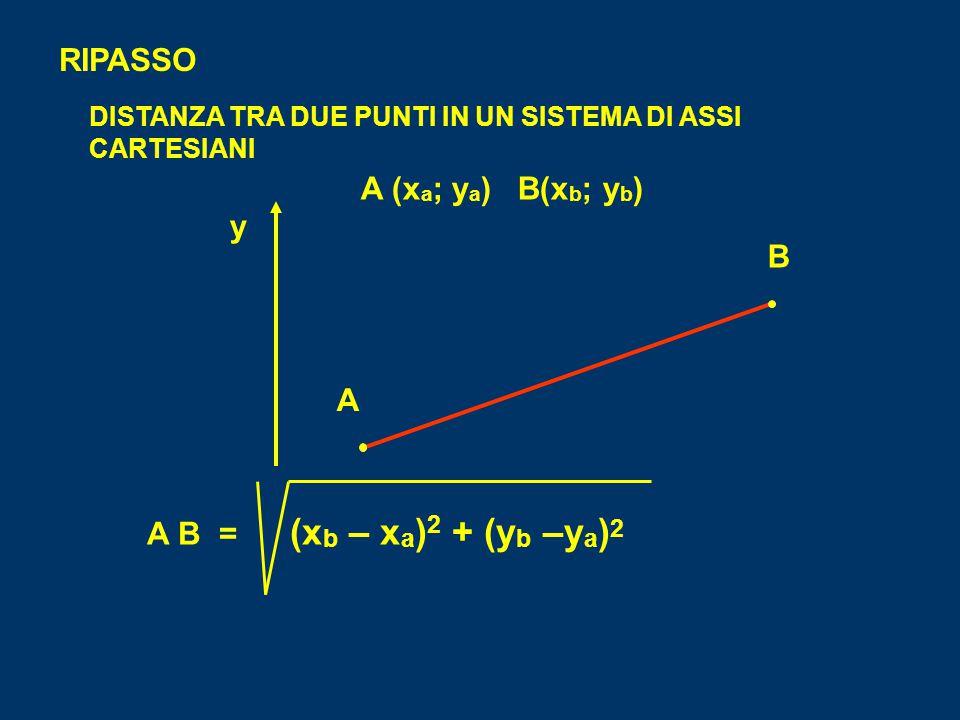 RIPASSO DISTANZA TRA DUE PUNTI IN UN SISTEMA DI ASSI CARTESIANI x y 0 A B A (x a ; y a ) B(x b ; y b ) A B = (x b – x a ) 2 + (y b –y a ) 2