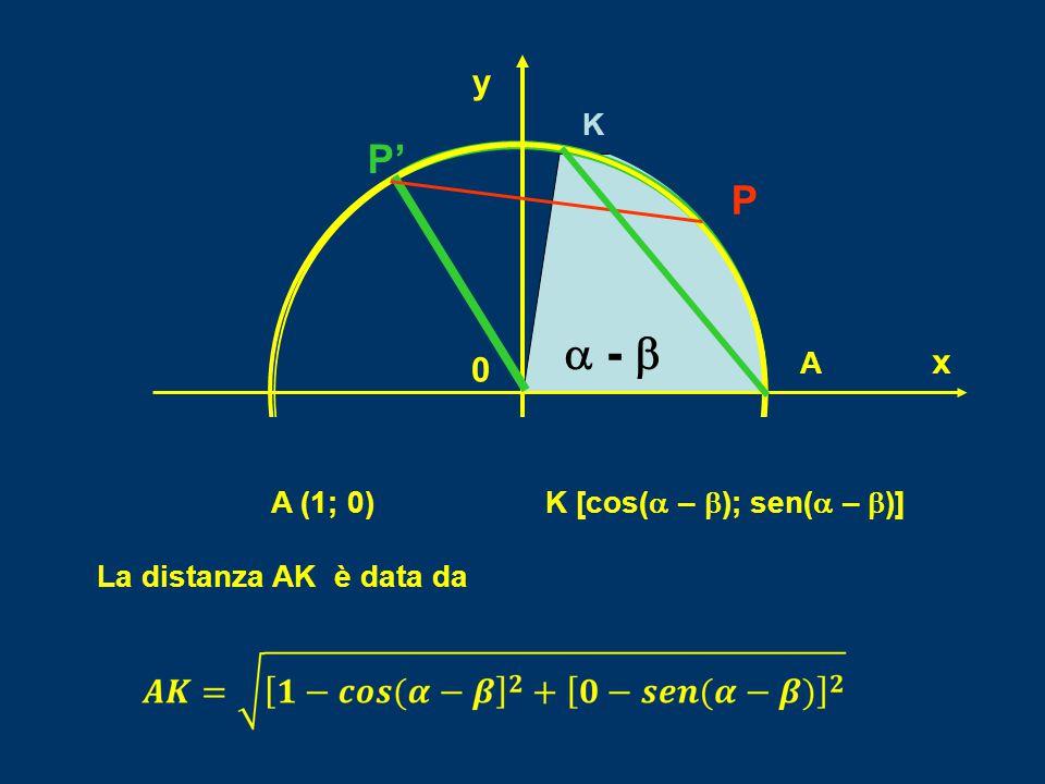 P 0 y  -  A x K P' P A (1; 0) K [cos(  –  ); sen(  –  )] La distanza AK è data da