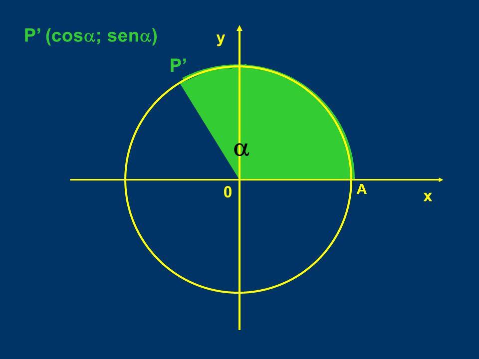  P' P' (cos  ; sen  ) x y 0 A