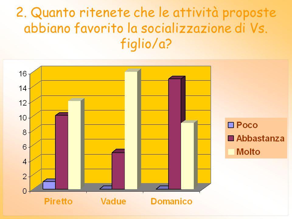 1. Quanto sono state utili, secondo voi, alla crescita di Vs. figlio/a le attività svolte nella scuola?