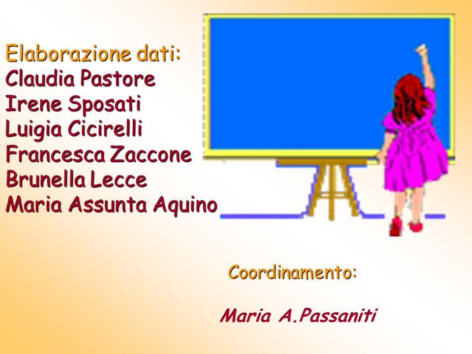 Elaborazione dati: Claudia Pastore Irene Sposati Luigia Cicirelli Francesca Zaccone Brunella Lecce Maria Assunta Aquino Coordinamento: Maria A.Passaniti