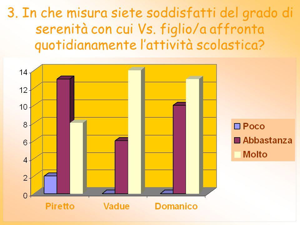 2. Quanto ritenete che le attività proposte abbiano favorito la socializzazione di Vs. figlio/a?