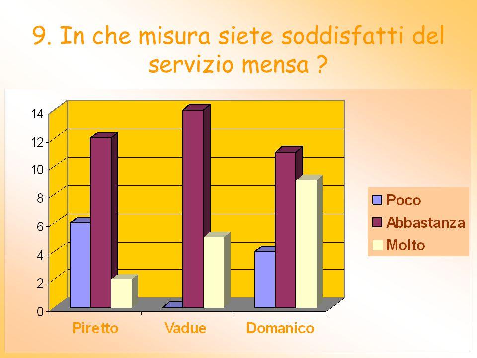 8. In che misura siete soddisfatti del servizio di trasporto scolastico ?
