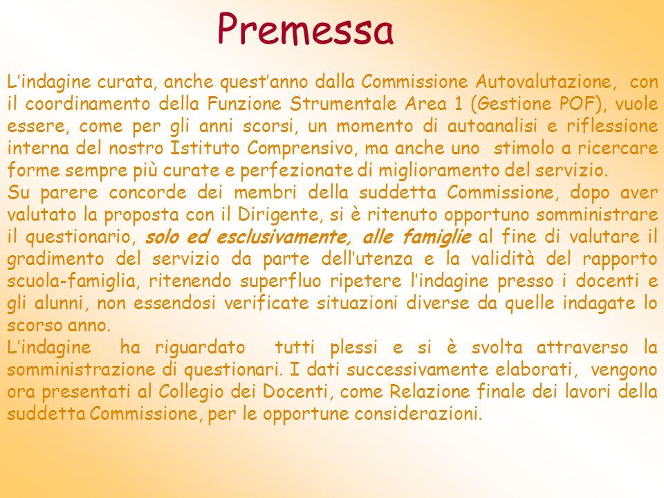 Elaborazione dati: Claudia Pastore Irene Sposati Luigia Cicirelli Francesca Zaccone Brunella Lecce Maria Assunta Aquino Coordinamento: Maria A.Passani
