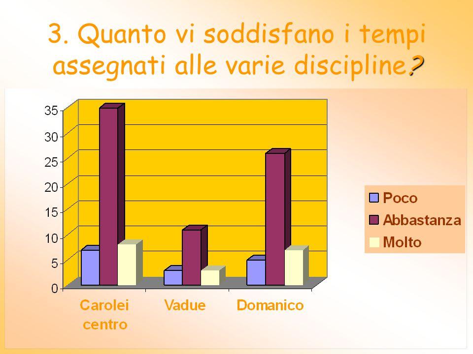 2. Ritenete che i contenuti delle discipline presentate a Vs. figlio/a siano stati stimolanti ai fini ? dell'apprendimento?