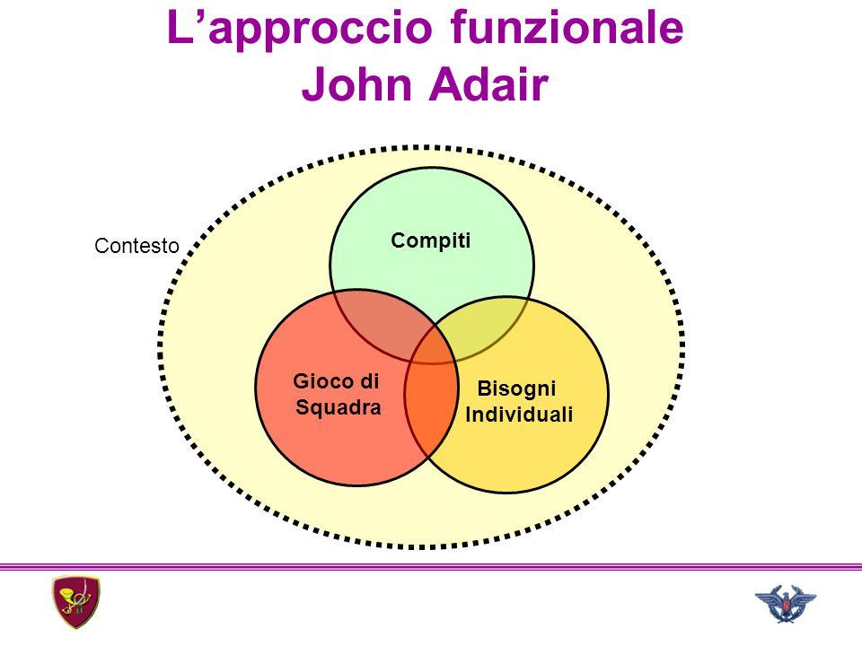 Compiti Gioco di Squadra Bisogni Individuali Contesto L'approccio funzionale John Adair