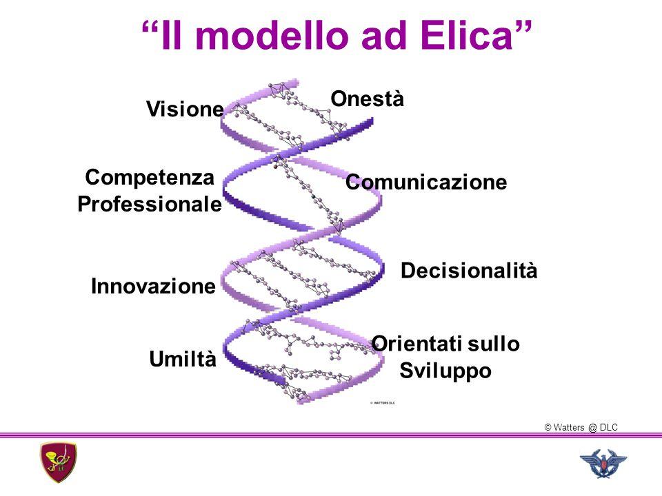 """Onestà Visione Comunicazione Decisionalità Innovazione Competenza Professionale Orientati sullo Sviluppo Umiltà """"Il modello ad Elica"""" © Watters @ DLC"""