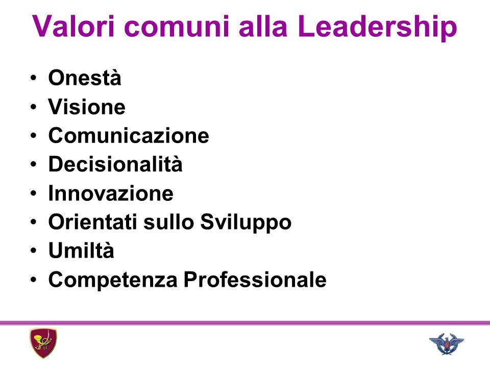 Valori comuni alla Leadership Onestà Visione Comunicazione Decisionalità Innovazione Orientati sullo Sviluppo Umiltà Competenza Professionale