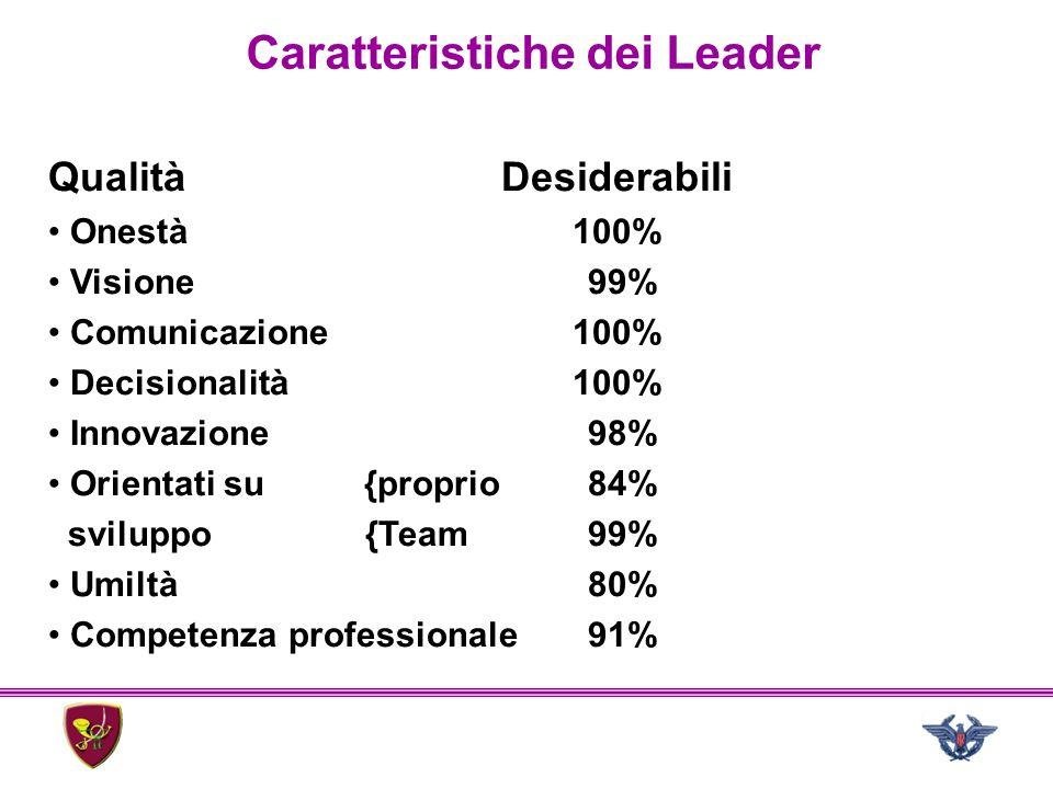 Caratteristiche dei Leader Qualità Onestà Visione Comunicazione Decisionalità Innovazione Orientati su{proprio sviluppo {Team Umiltà Competenza profes