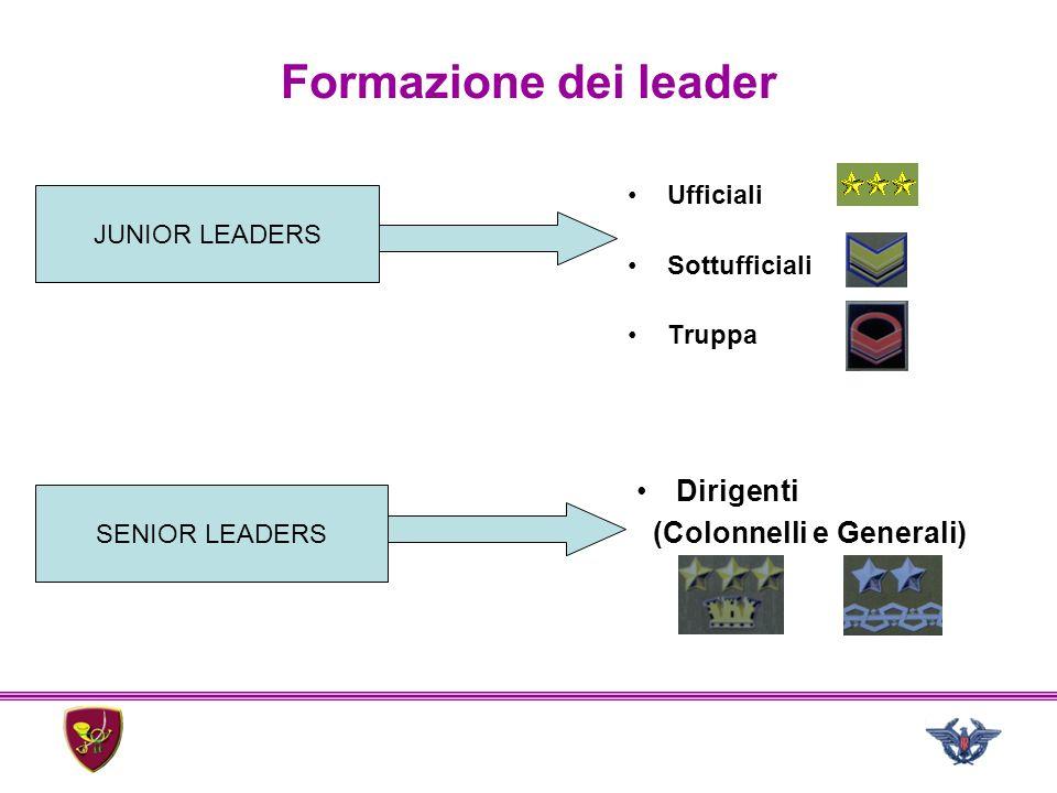 Formazione dei leader Ufficiali Sottufficiali Truppa JUNIOR LEADERS SENIOR LEADERS Dirigenti (Colonnelli e Generali)