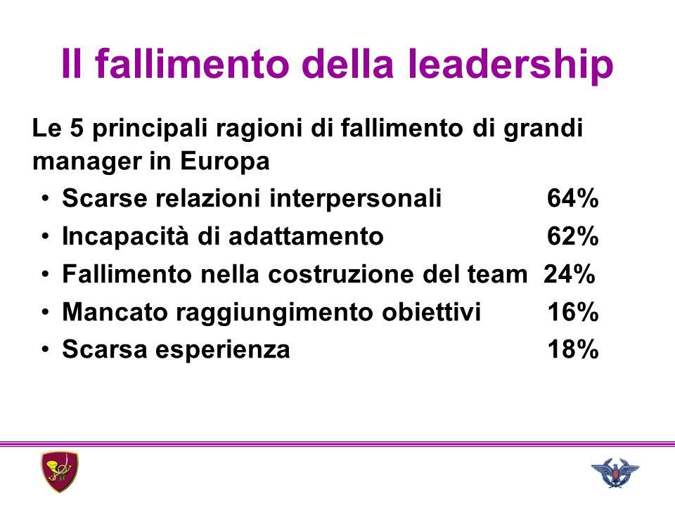 Il fallimento della leadership Le 5 principali ragioni di fallimento di grandi manager in Europa Scarse relazioni interpersonali64% Incapacità di adat