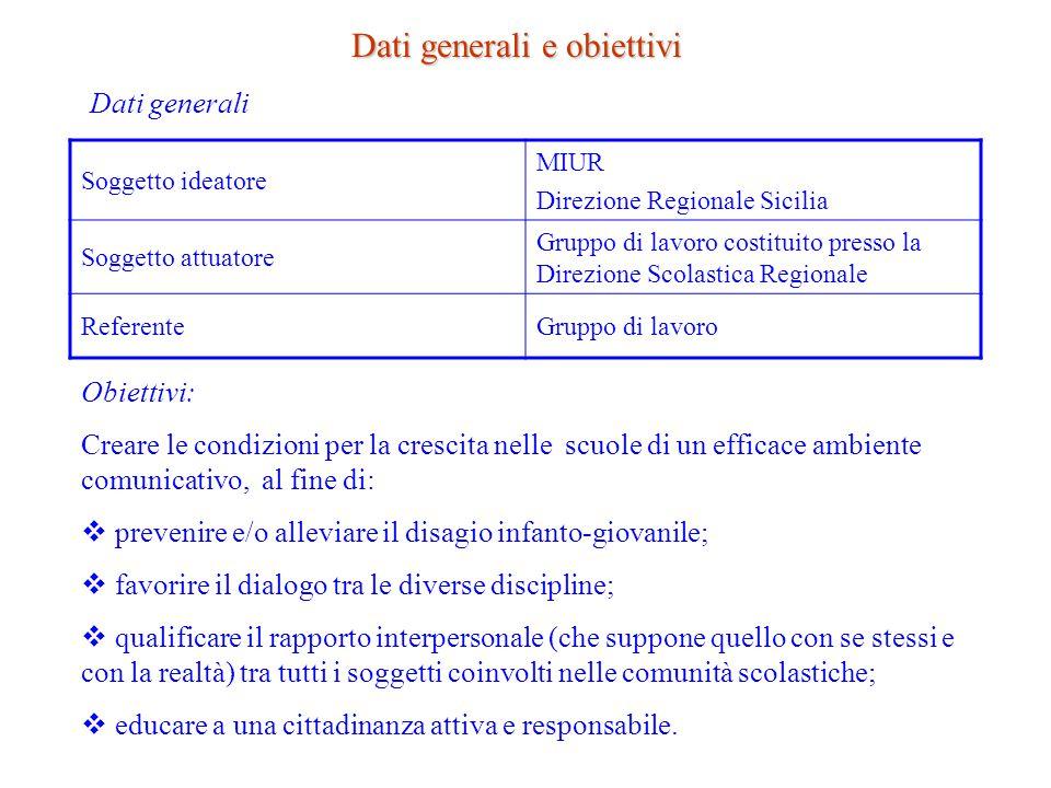 Soggetto ideatore MIUR Direzione Regionale Sicilia Soggetto attuatore Gruppo di lavoro costituito presso la Direzione Scolastica Regionale ReferenteGr