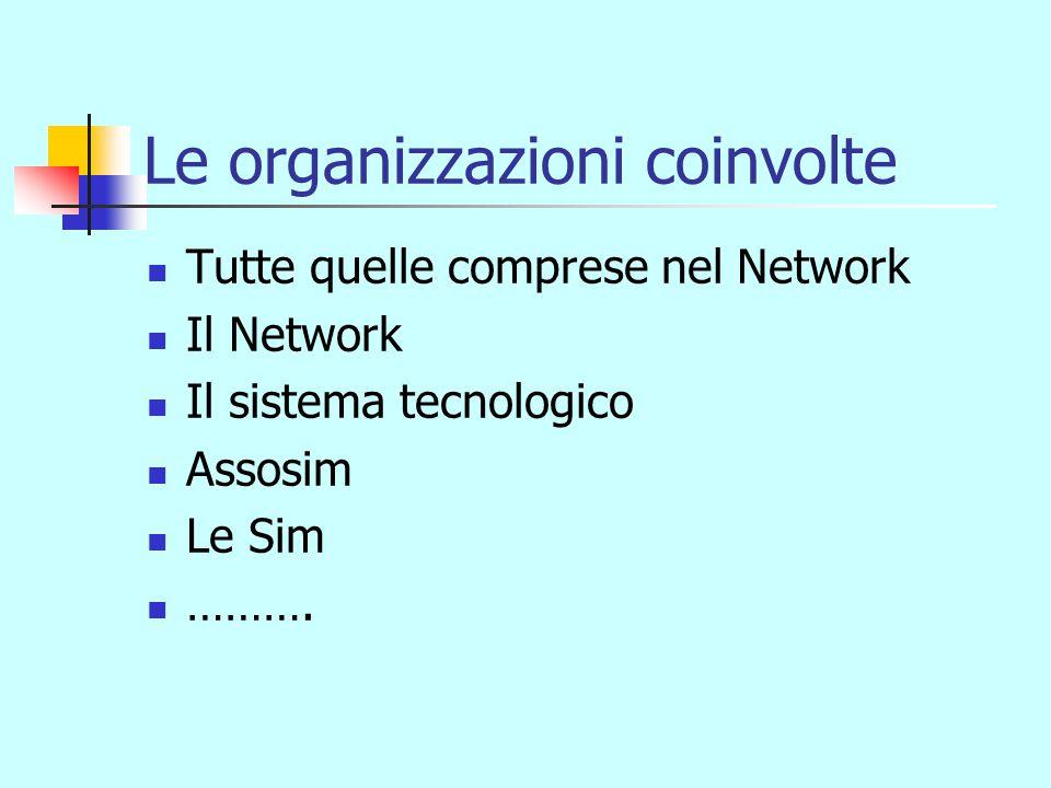 Le organizzazioni coinvolte Tutte quelle comprese nel Network Il Network Il sistema tecnologico Assosim Le Sim ……….