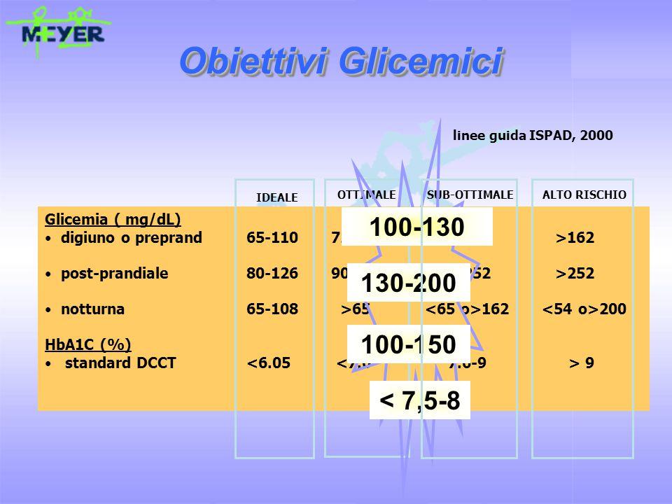 Glicemia ( mg/dL) digiuno o preprand65-110 72-126 >144 >162 post-prandiale80-126 90-198 200-252 >252 notturna65-108 >65 162 200 HbA1C (%) standard DCCT 9 Obiettivi Glicemici IDEALE ALTO RISCHIOSUB-OTTIMALEOTTIMALE linee guida ISPAD, 2000 100-130 130-200 100-150 < 7,5-8