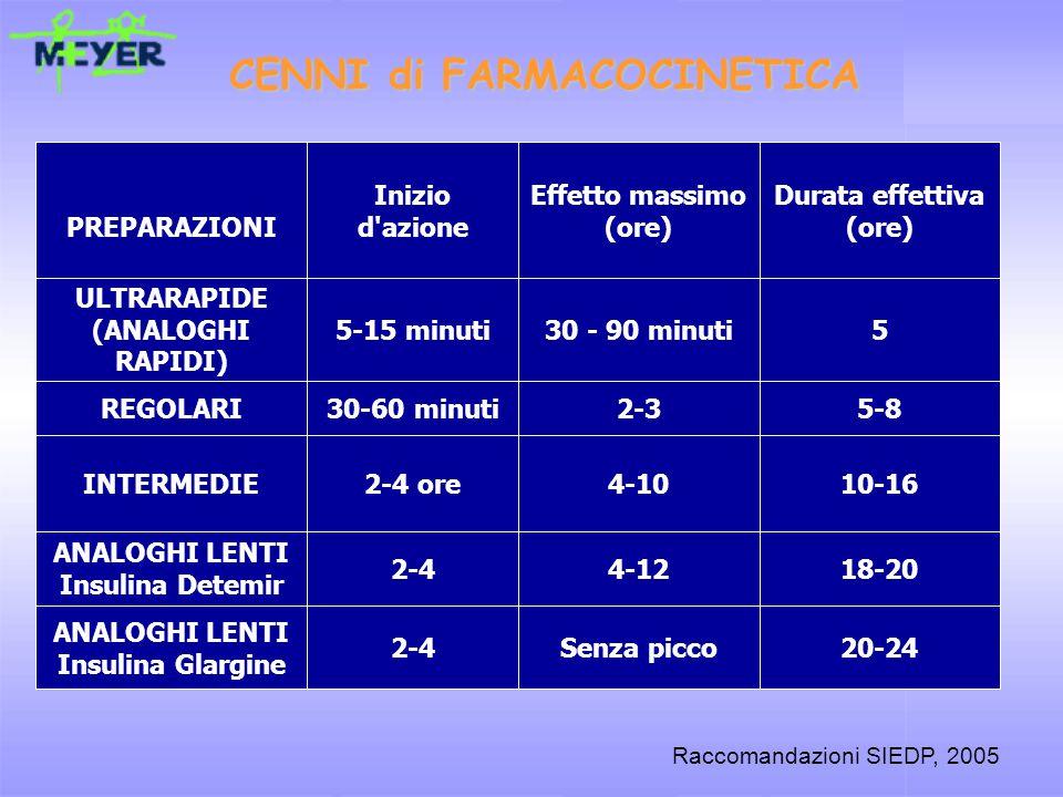 20-24Senza picco2-4 ANALOGHI LENTI Insulina Glargine 10-166-102-4INTERMEDIE 3-62-30.4-1REGOLARI 3-40.5-1.50.2-0.5 ULTRARAPIDE (ANALOGHI) Durata effettiva (ore) Effetto massimo (ore) Inizio d azione (ore)PREPARAZIONI 18-204-122-4 ANALOGHI LENTI Insulina Detemir 10-164-102-4 oreINTERMEDIE 5-82-330-60 minutiREGOLARI 530 - 90 minuti5-15 minuti ULTRARAPIDE (ANALOGHI RAPIDI) Durata effettiva (ore) Effetto massimo (ore) Inizio d azionePREPARAZIONI CENNI di FARMACOCINETICA Raccomandazioni SIEDP, 2005