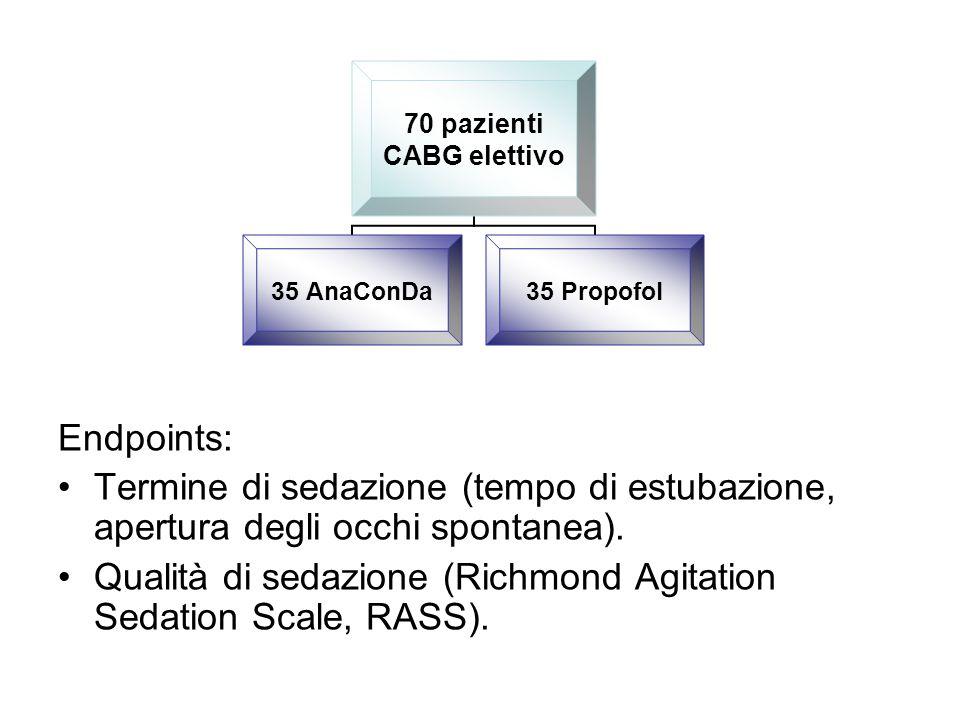 Tempo di estubazione (p < 0.002) Sevoflurane 21.5 min (2–259) Propofol 150.5 min (22–910) Qualità di sedazione Sevoflurane RASS –3 to –4 Propofol RASS –3 to –4 Tempo di degenza (p < 0.03) Sevoflurane 10.6 ± 3.3 days Propofol 14 ± 7.7 days